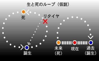 生と死のループ(図解説)